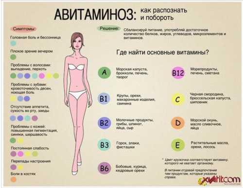 Как побороть весенний авитаминоз