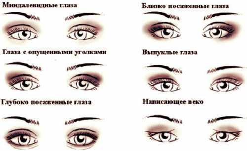 Макияж по типу глаз